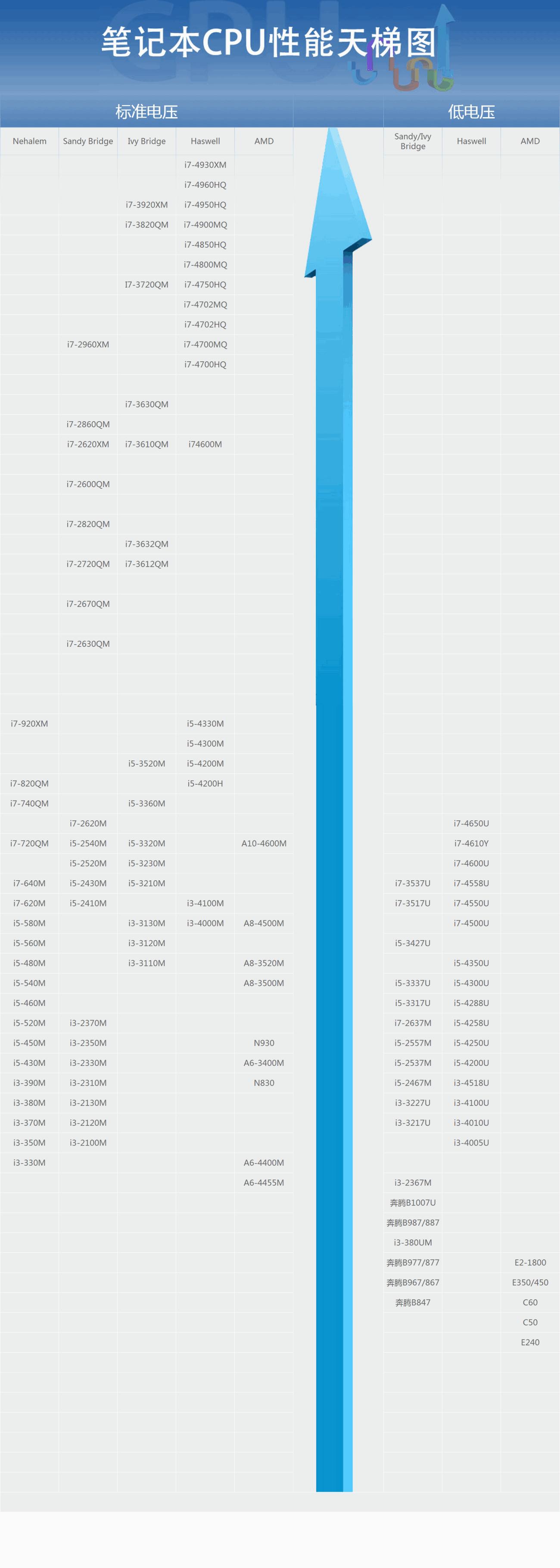 笔记本CPU性能天梯图2019年7月版 第2张
