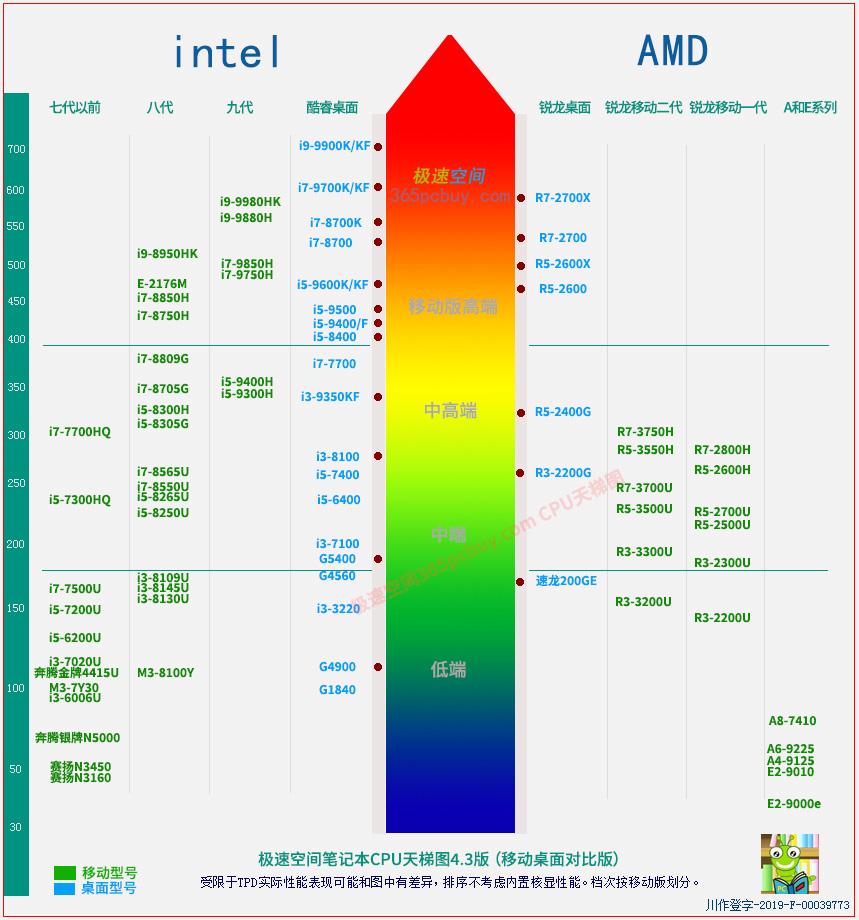 笔记本CPU性能天梯图2019年7月版 第1张