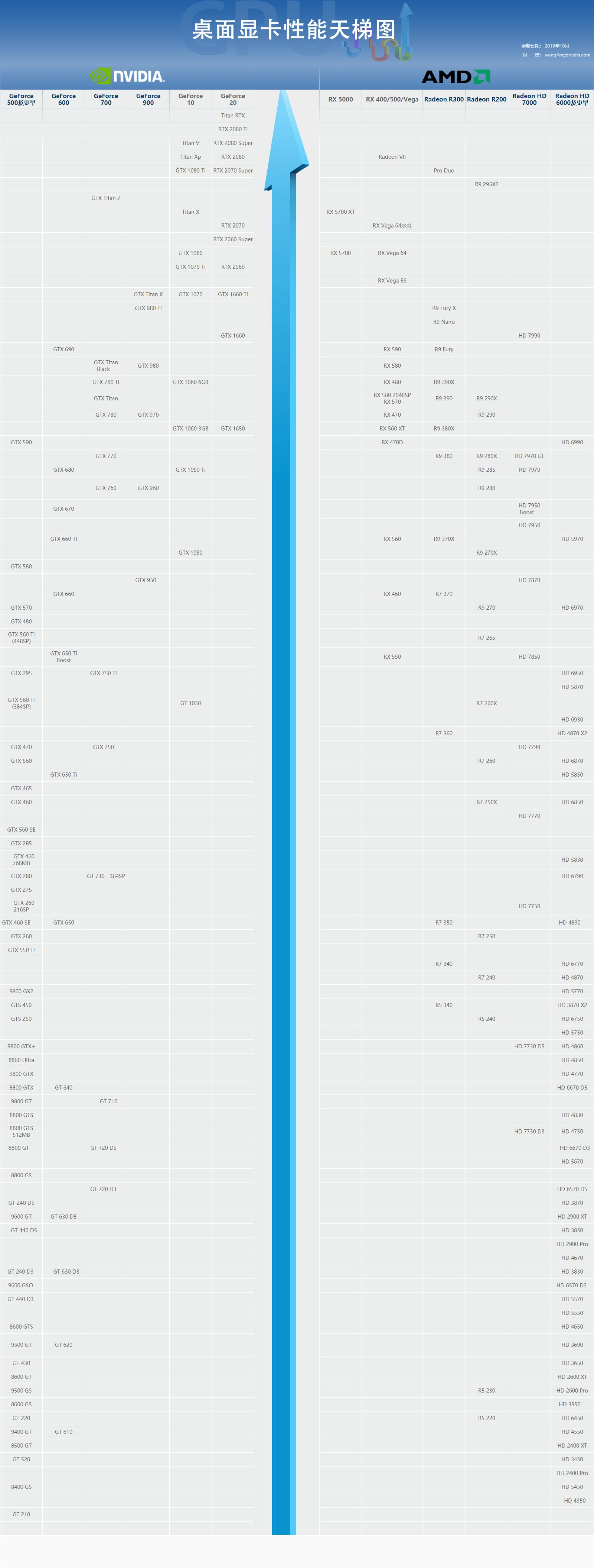 显卡性能天梯图2019年10月版(台式显卡和笔记本显卡性能排行) 第1张