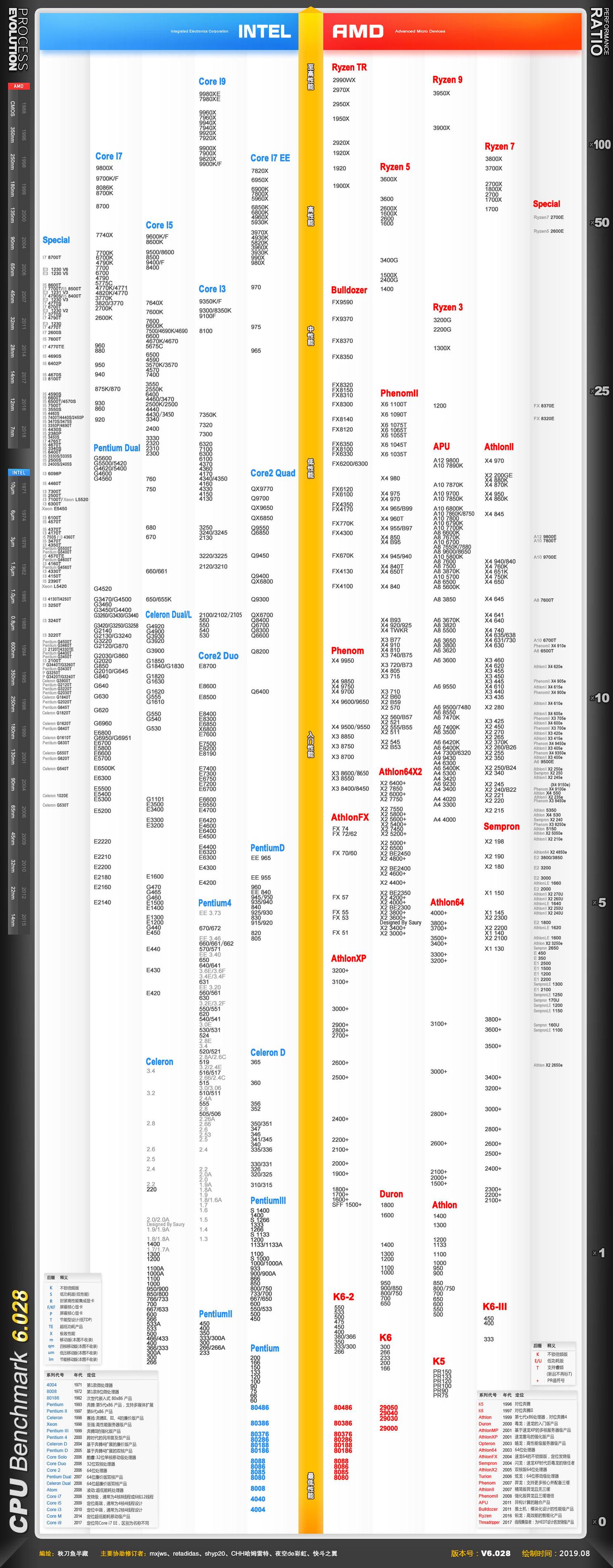 CPU性能天梯图2019年10月版 第2张