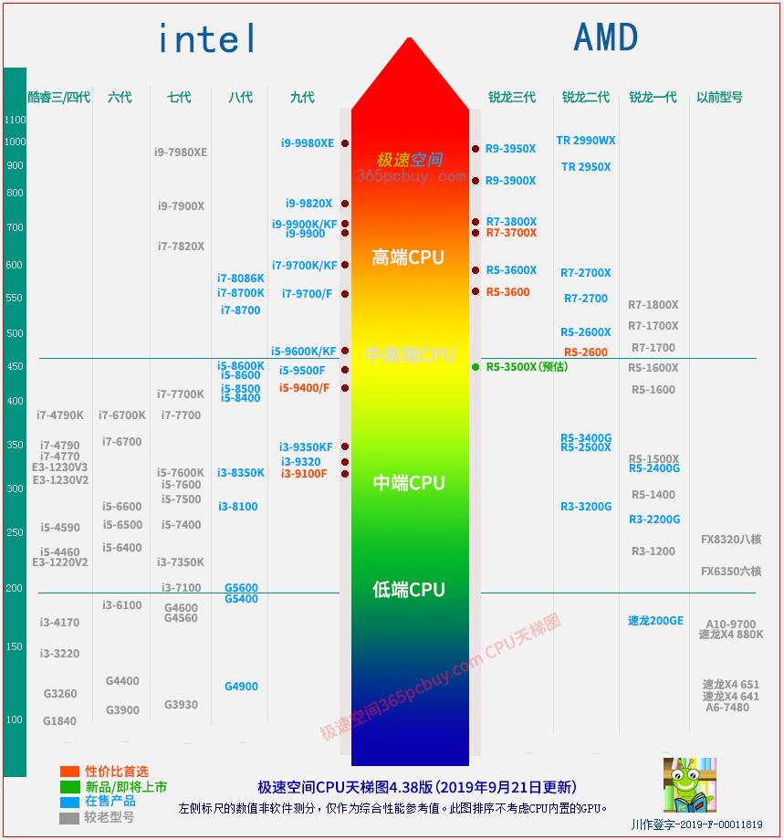 CPU性能天梯图2019年10月版 第3张