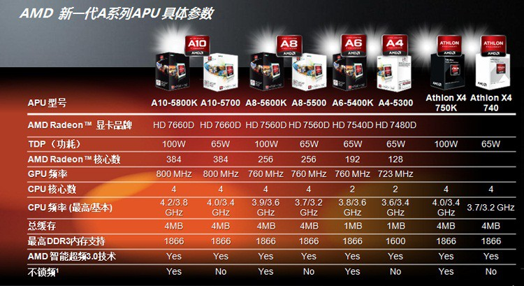 AMD主流CPU参数对比 第1张